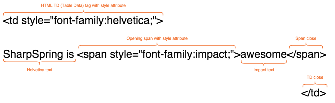 Using Fonts in Emails – SharpSpring
